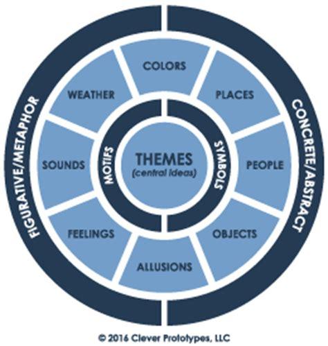 Grade 5 Sample Items Task Generation Model: 5A4 Literary